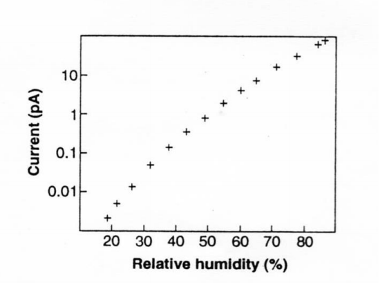 relative-humidity