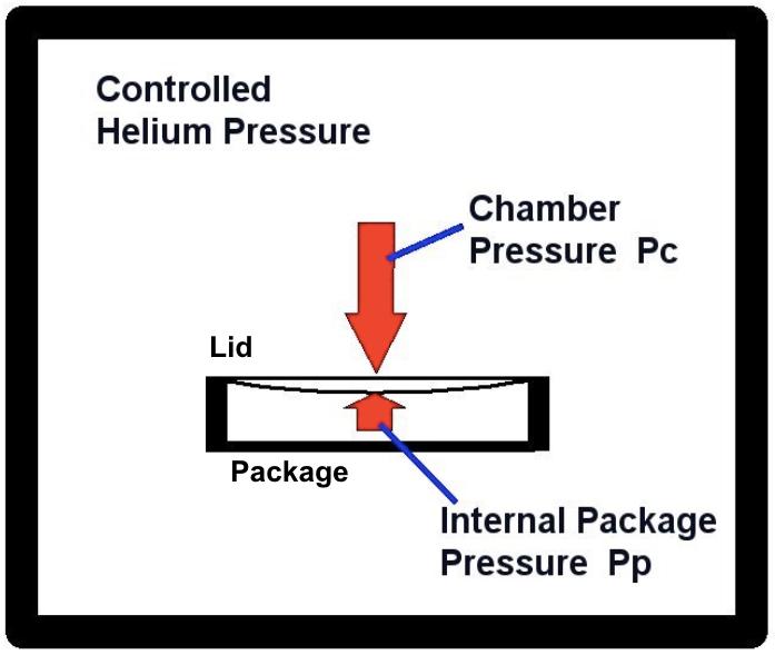 controlled-helium-pressure