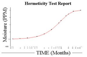 hermeticity-test-report